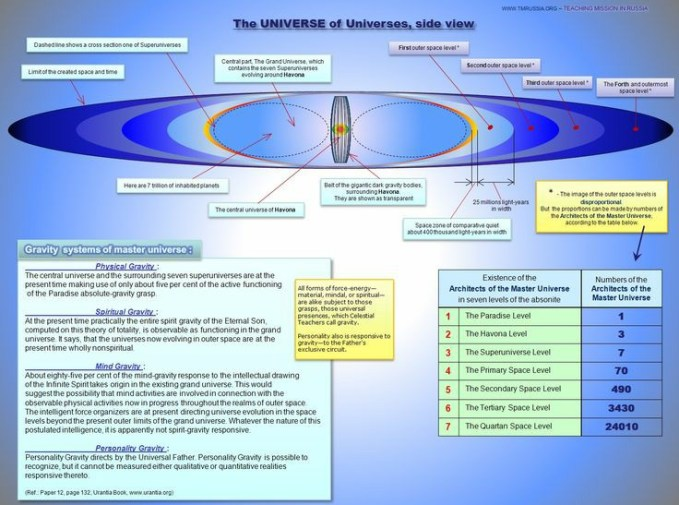 the universe of universes