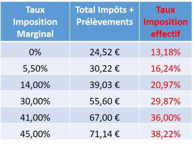 Taux effectif Imposition dividende actions étrangères