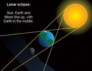 lunar-eclipse-cartoon-lrg.en