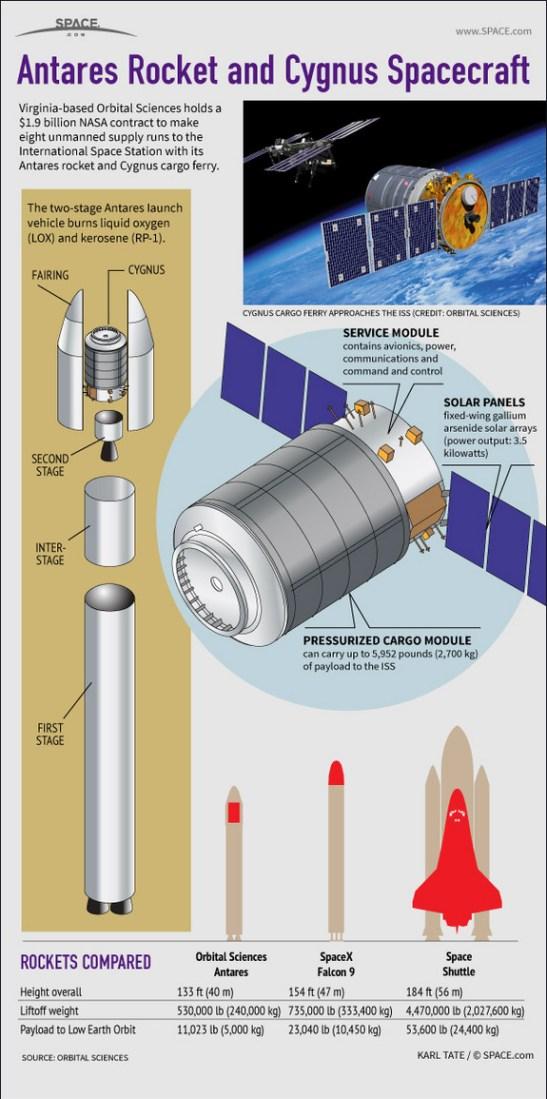 Infographie CYGNUS et ANTARES (par Space.com)