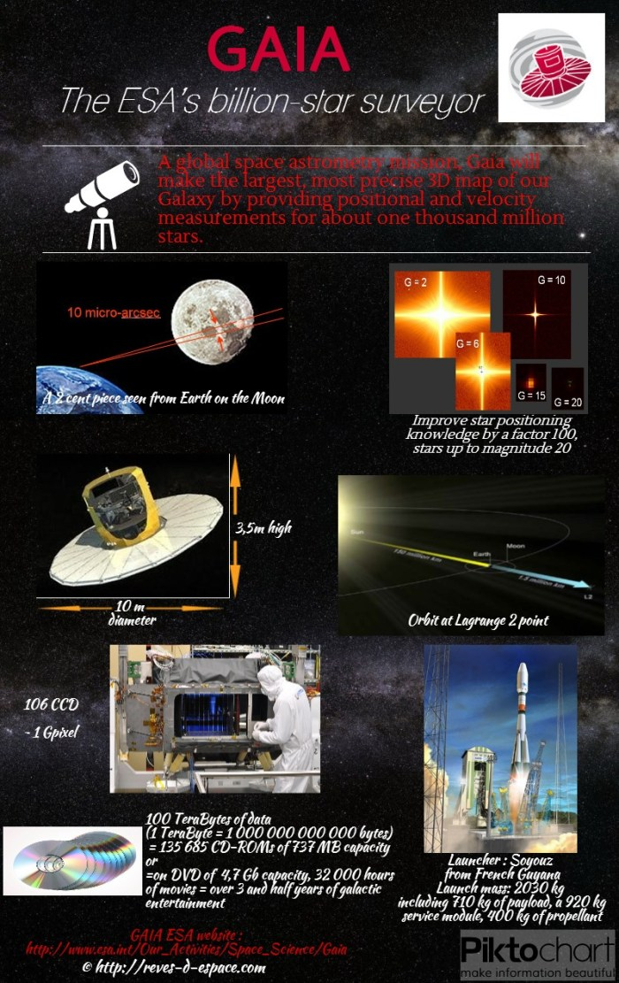 GAIA infographic