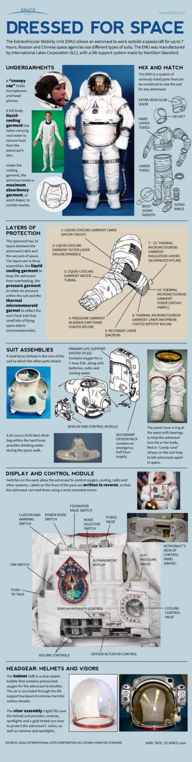 les composants d'une tenue spatiale américaine