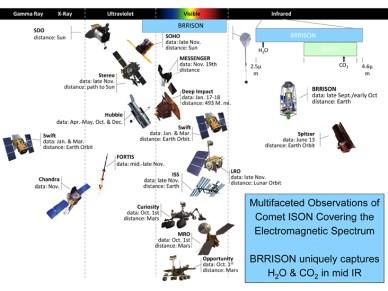 la flotte des sateliites de la NASA qui observe la comète ISON