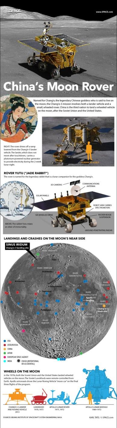 Chang'e3 infographie