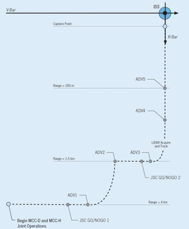 Profil du rendez-vosu de Cygnus (source  www.spaceflight101.com)