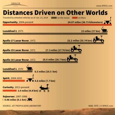Distances parcourues sur d'autres mondes (source www.space.com)