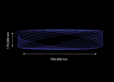 Orbite de Lissajous (source ESA)