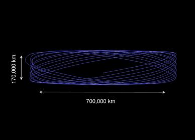 Orbite de Lissajous (source ESA)