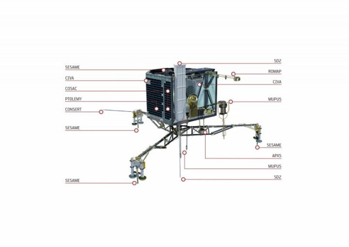 Les instruments de Philae (source ESA/ATG medialab)