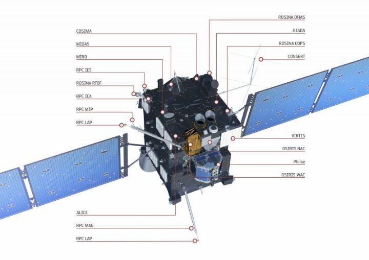 Les instruments de Rosetta(source ESA/ATG medialab)