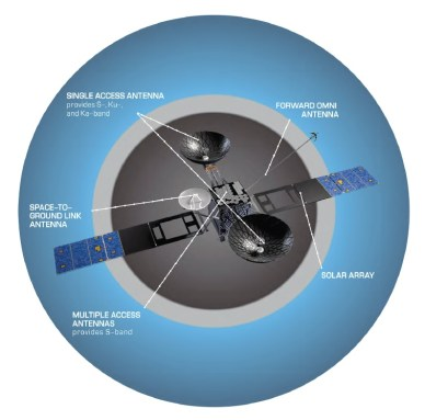 Description d'un satellite TDRS 3e génération (source NASA)
