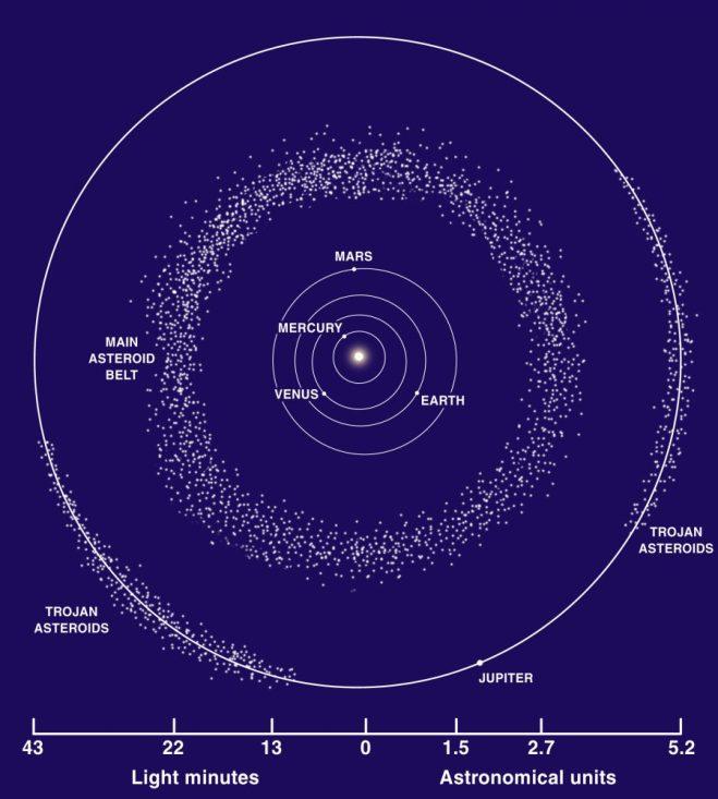 La ceinture d'astéroïde (source Wikipedia)