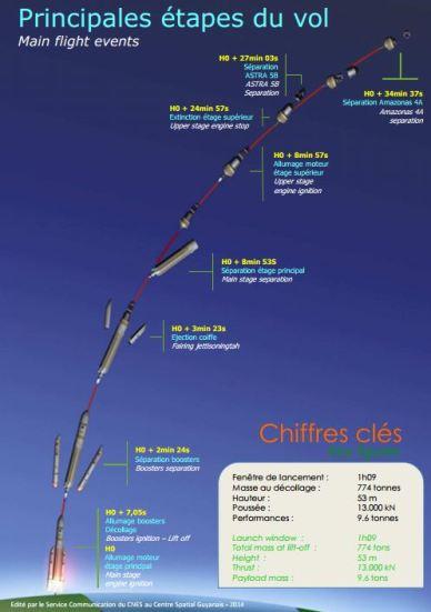 Détail de la phase de lancement de VA 216 (source CNES/CSG)