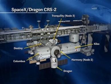 schéma représentant le point d'accostage des cargos Dragon sur l'ISS au  niveau du module Harmony (source NASA)