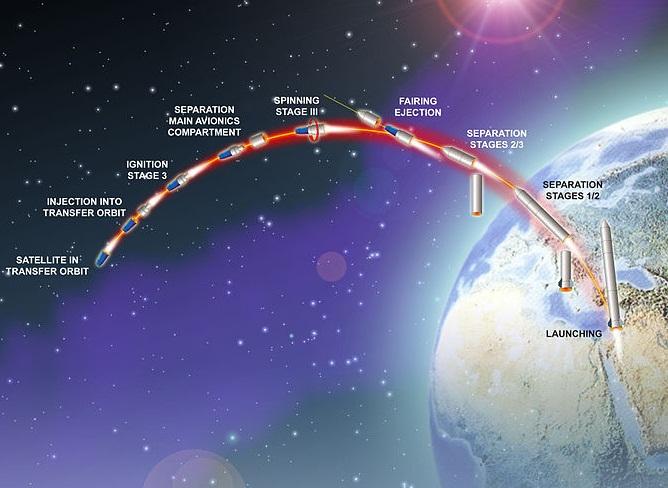 Profil du lancement de Shavit 2 / Ofek 10 (source Ministère israélien de la Défense / IAI)