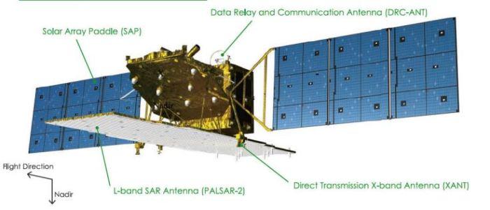 schéma d'ALOS 2 (source JAXA)