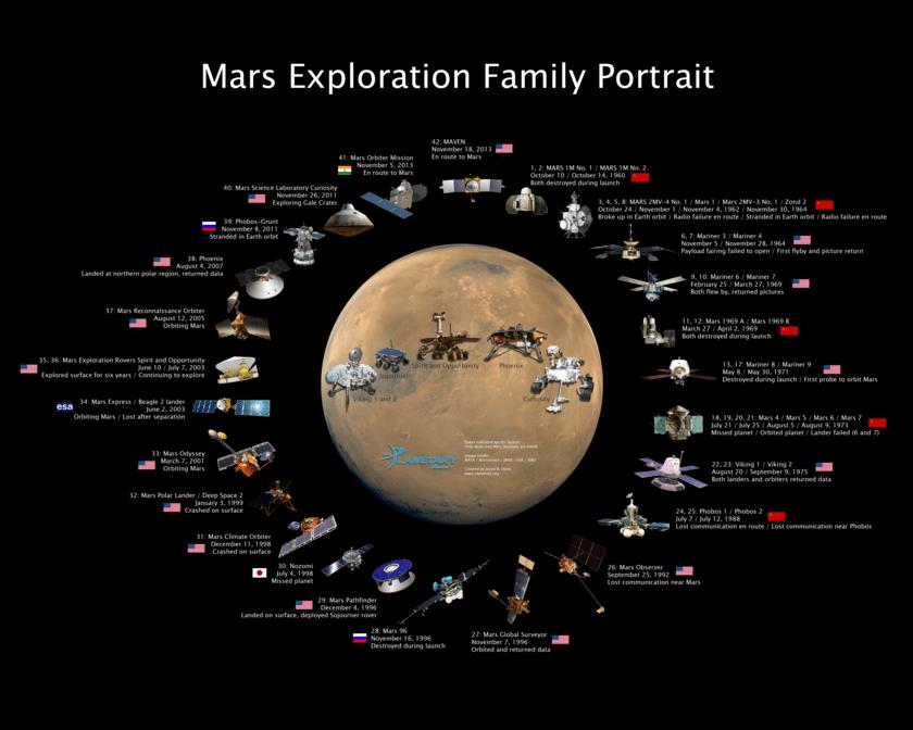 Portrait de famille de l'exploration de Mars montrant chaque mission dédiée à Mars, et incluant désormais Mars Orbiter de l'Inde et MAVEN de la NASA. Les dates indiquées sont pour le lancement. (Créé par Jason Davis, sources NASA / Roscosmos / JAXA / ESA / ISRO)
