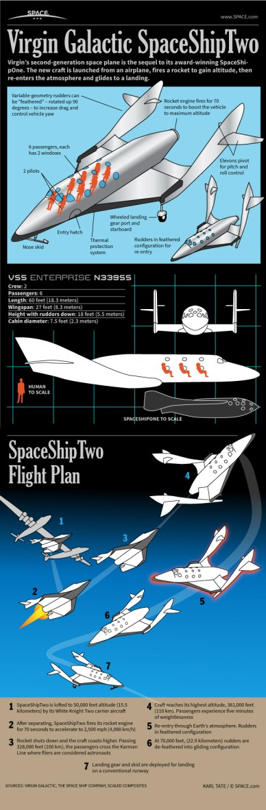 Infographie du SpaceShipTwo (©Space.com)