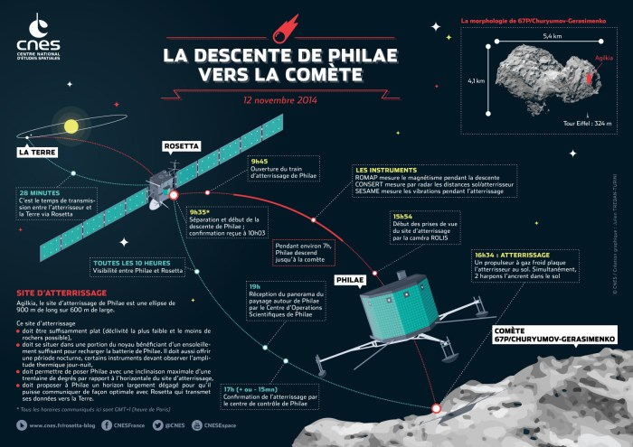 Le descente de Philae vers la comète. (Crédits : CNES/ Tredan-Turini)