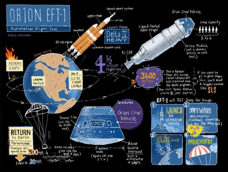 Infographie du vol d'essai d'ORion EFT1 (Credit : Gary Schroeder)