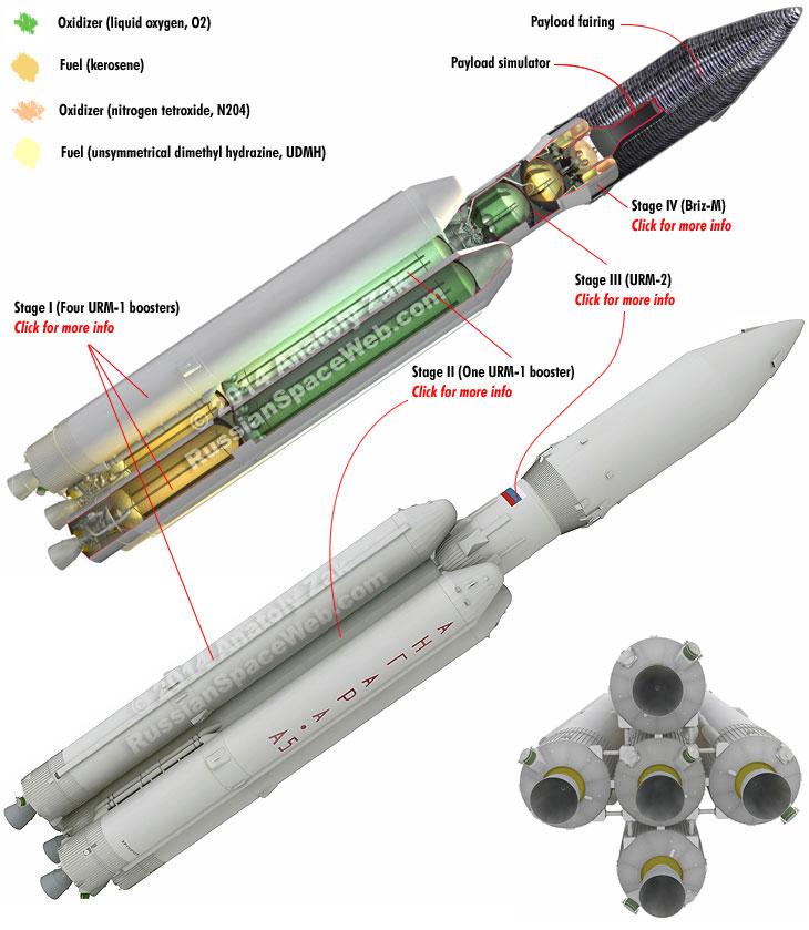 Configuration du lanceur ANGARA A5 lors du vol inaugural du 23/12/14 (credit Russianspaceweb)