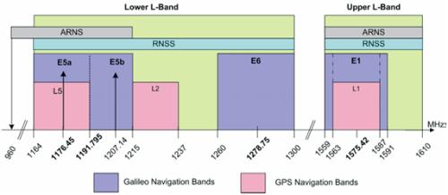 Plan de fréquence de Galileo (© 2010, Union Européenne et ESA)