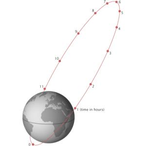 Orbite de Molniya