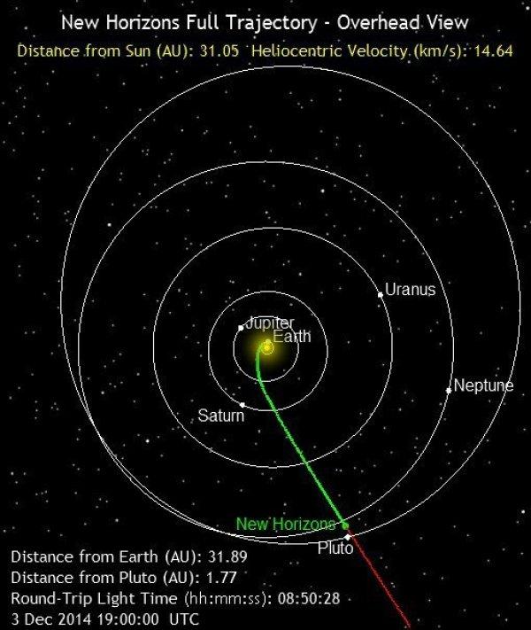 Trajectoire de New Horizons (source http://pluto.jhuapl.edu/mission/whereis_nh.php)