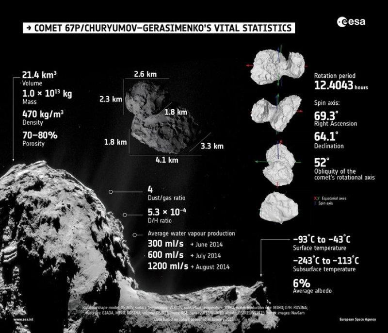 Résumé des caractéristiques de la comète 67P, déterminées grâce aux instruments de Rosetta, après plusieurs mois de survols. Crédits : ESA, OSIRIS, RSI, GIADA, MIRO, ROSINA, VIRTIS, NavCam