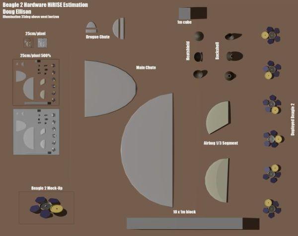 Simulation à l'échelle des différentes composantes de Beagle-2 telles qu'observables par la caméra HiRISE. Crédit : Doug Ellison