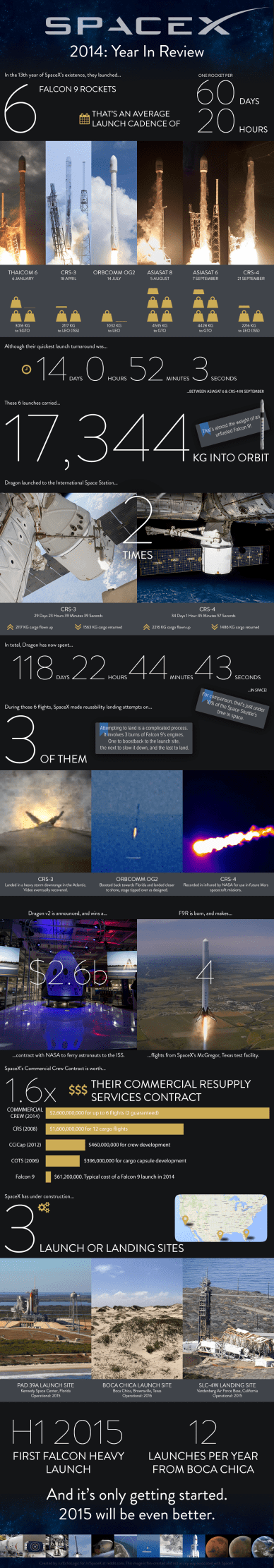 info_spaceX_2014