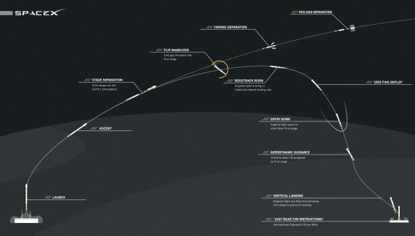 Schéma du retour du premier étage d'une Falcon R9 (credit SpaceX)