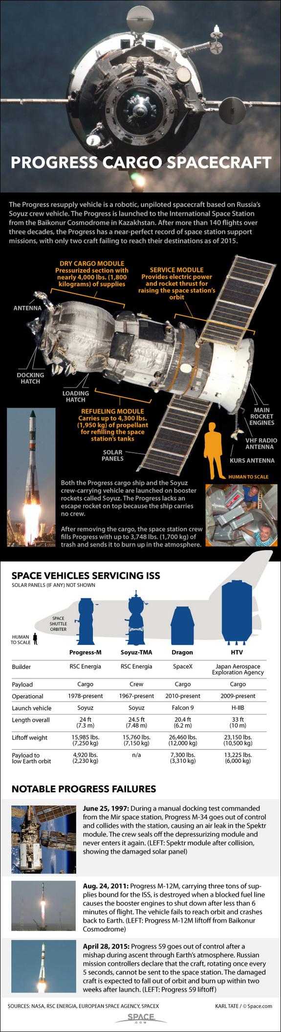 Infographie sur les cargos Progress (© Space.com)