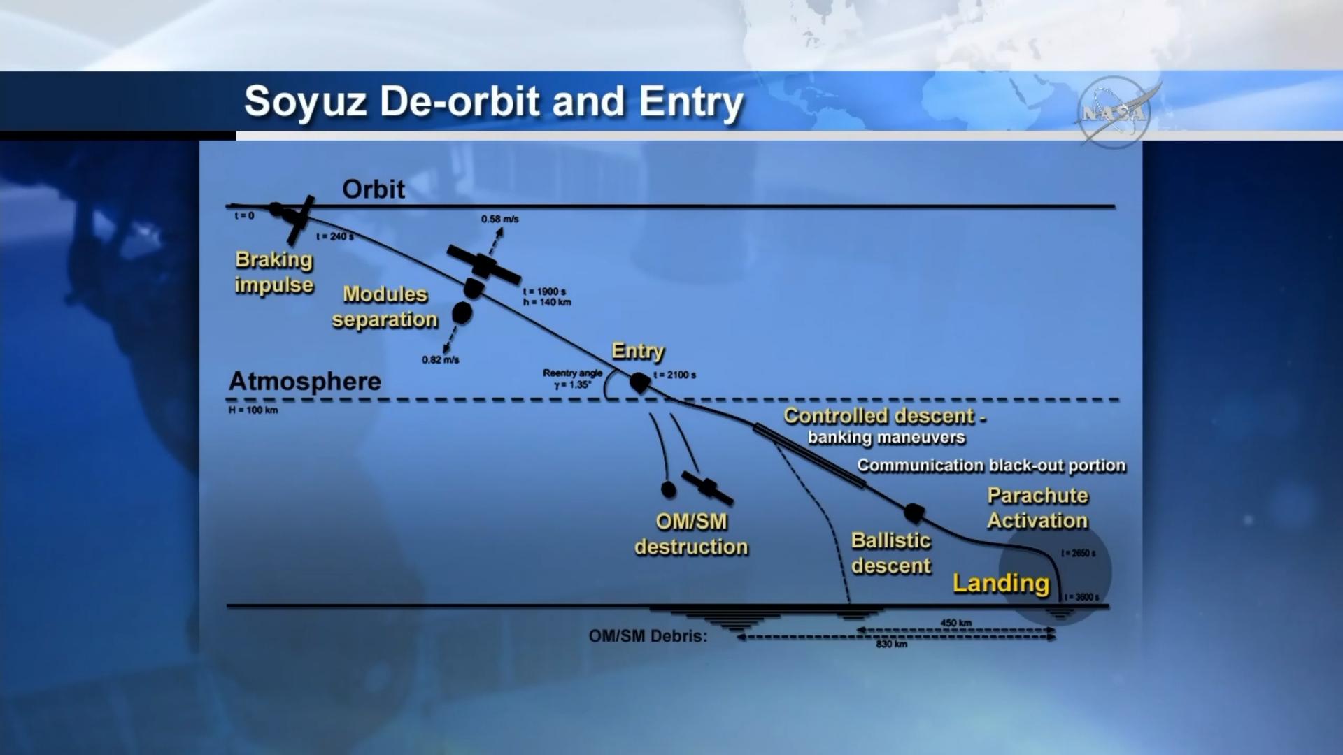 Profile de désorbitation et de rentrée atmosphérique de Soyouz