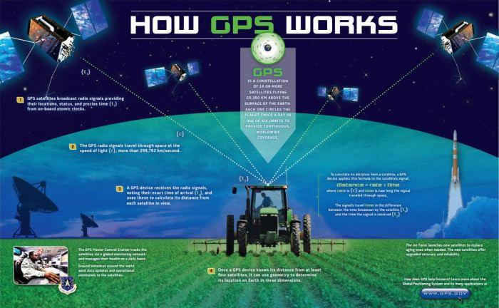 Comment fonctionne le système GPS (source gps.gov)