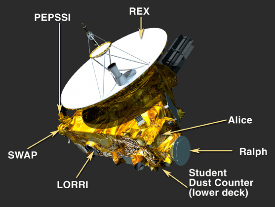 Les instruments (ou Charge Utile) de la sonde de la NASA New Horizons (source NASA)