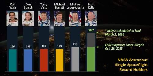 Scott Kelly a battu le record de durée dans l'espace en un seul vol pour un astronaute américain le 29 octobre 2015 (credit NASA)
