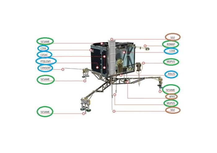 Les instruments de Philae et la séquence de mise en route si reprise de contact : en 1er, cercles bleus, puis cercles vert et pour finir, cercles bruns