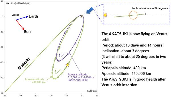 Orbite actuelle de la sonde japonaise Akatsuki (source JAxXA)