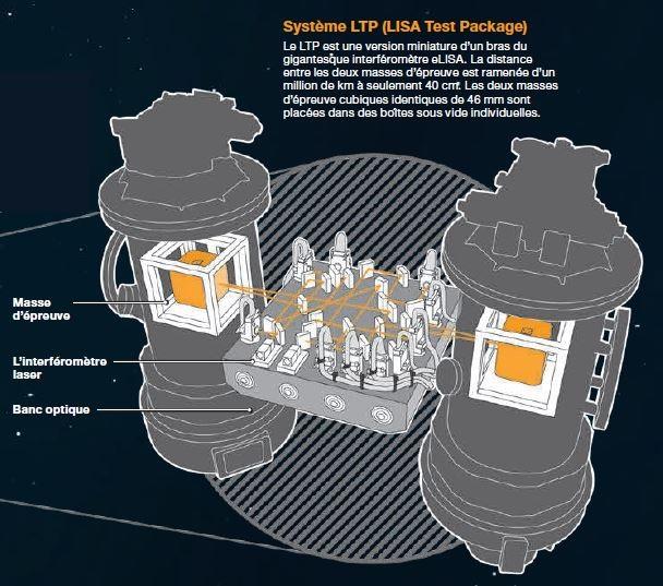 Infographie montrant le principe du LISA Test Package (LTP) de Lisa Pathfinder (source Airbus DS)