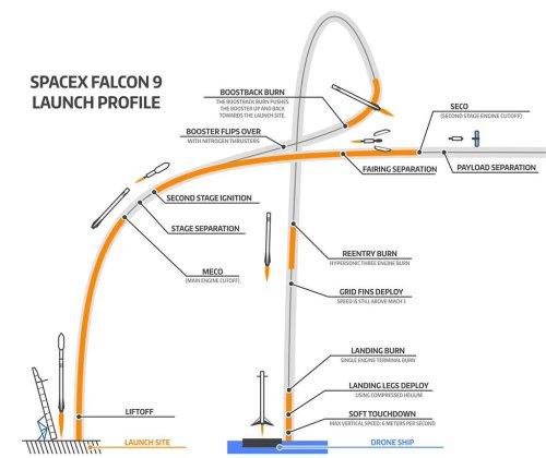 Séquence de décollage et d'atterrissage et de décollage de la Falcon 9 (via @NBCNews)