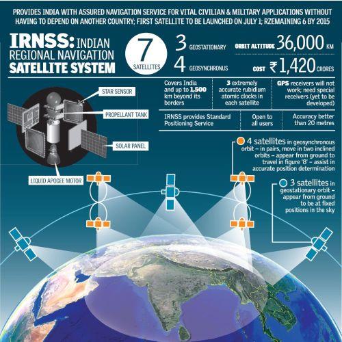 Le système de navigation indien IRNSS