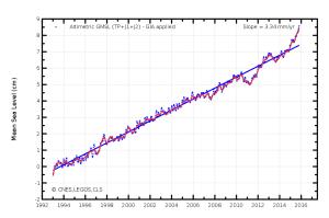 Mesures de la hauteur moyens des océans par les satellites Topex/Poséidon, Jason 1 et 2 (source CNES)
