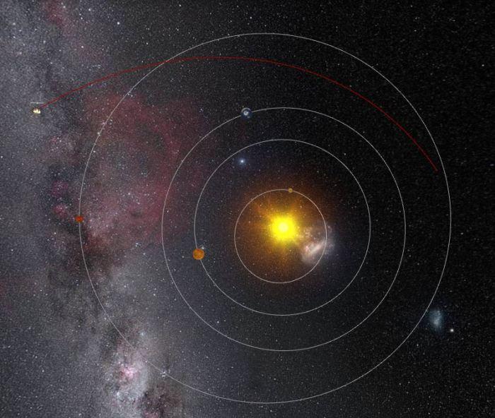 L'orbite de la comète 67P et de la sonde Rosetta autour du Soleil. La ligne rouge représente cette orbite entre le périhélie et le 09/01/16 qui montre l'éloignement progressif de la comète (source ESA)