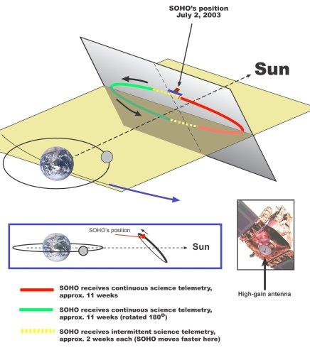 L'orbite du satellite SOHO. En raison de sa position statique, tous les trois mois l'antenne à gain élevé perd de vue de la Terre. Le satellite est alors tournée de 180 degrés pour retrouver un contact complet quelques jours plus tard. (credit ESA/NASA)