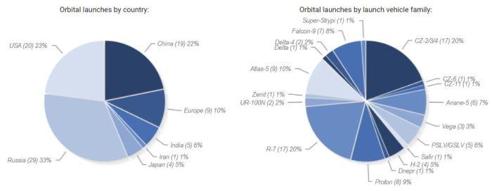 Statistiques des lancements orbitaux 2015 (source space.skyrocket.de)