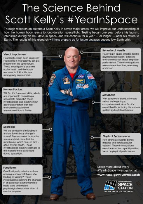 La science d'un an de mission de Scott Kelly à l'ISS (credit NASA)