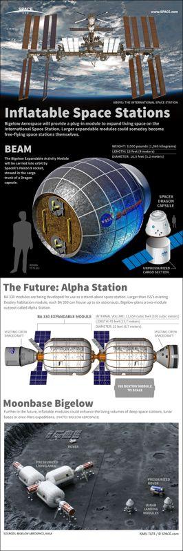 BEAM et les autres projets de Bigelow Aerospace en infographie (source Space.com)