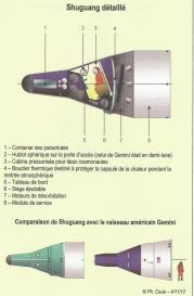 Comparaison du vaisseau Shuguang avec le vaisseau américain Gemini (©Ph. Coué)