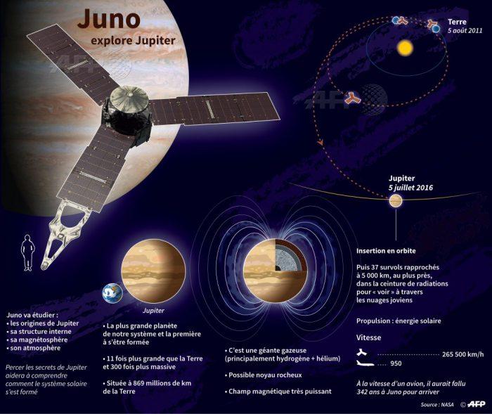 Infographie_Juno.jpg